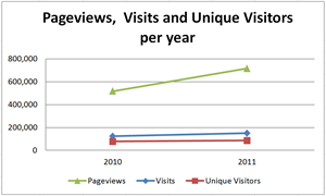 visitors per year